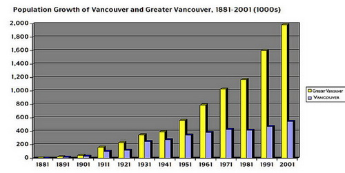 Population Growth of Vancouver 1881-2001